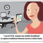 1 out of 3 U.S. women use mobile broadband to replace traditional Internet service in their home. Source: CTIA / Qualtrics.  (PRNewsFoto/CTIA-The Wireless Association)